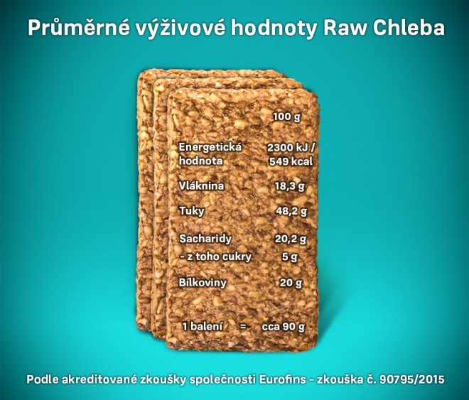 Raw Bakers Raw Chleba slozeni.jpg